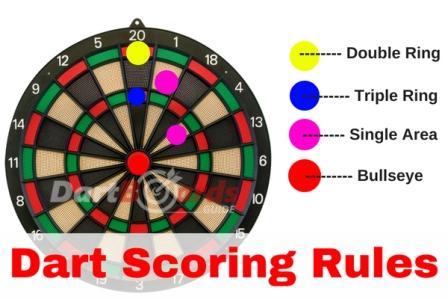Darts Scoring Rules How To Score In Darts Dartboardsguide