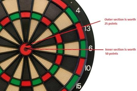 What is the bullseye worth in darts