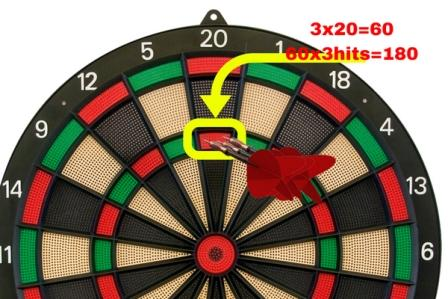 What is the highest possible score in darts